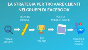 Come vendere un servizio di consulenza grazie ai gruppi Facebook